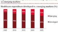 Novi digitalni modeli zdravstva mogli bi pomoći tržištima u nastajanju da nadmaše afirmirana tržišta, tvrdi PwC