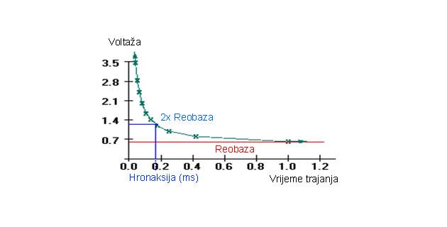 Hronaksimetrija