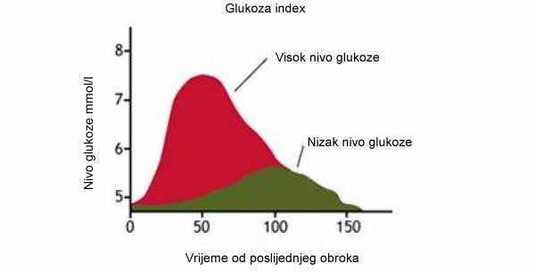 Izoglikemija