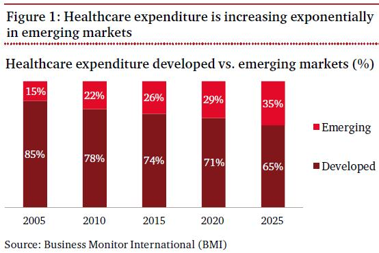 healthcare-expenditure