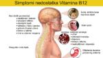 Schillingov test apsorpcije vitamina B12